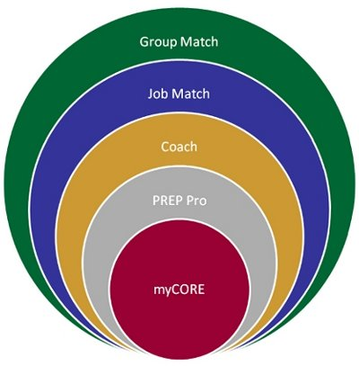 CORE™...PREP Pro™... Coach™...Job Match™...Group Match™ Personality Assessments